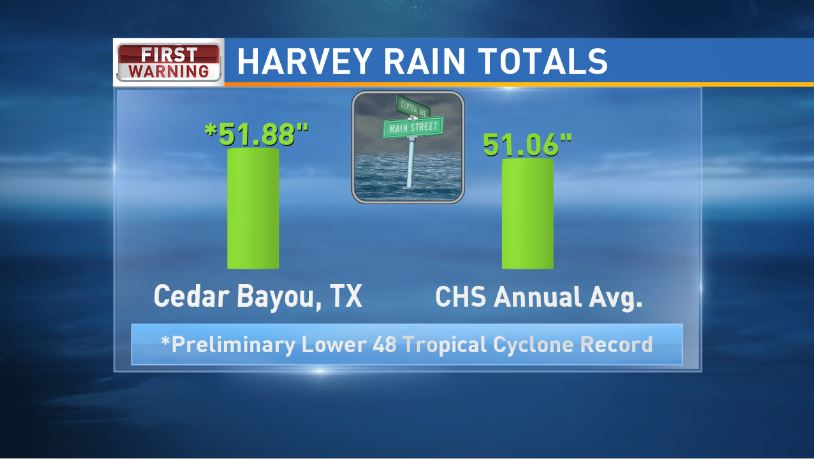 Hurricane Harvey - A whopping 51.88 inches of rain fell at Cedar Bayou near Highland, TX, breaking the old record of 48 inches from Tropical Storm Amelia in 1978. For comparison, Charleston averages 51.06 inches of rain a year. Harvey's rains covered a huge region of SE Texas and far SW Louisiana. An area the size of West Virginia saw more than 20 inches of rain, while an area the size of Delaware saw more than 40 inches of rain. Initial estimates Moody's Analytics and reported by CNN put Harvey's total costs at around $75 billion. (WCIV)