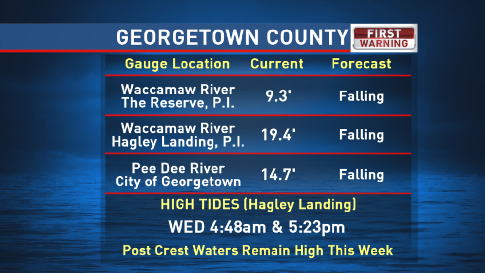 Rivers Receding Some Still In Flood Stage Wpde