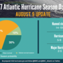 NOAA issues updated hurricane season outlook