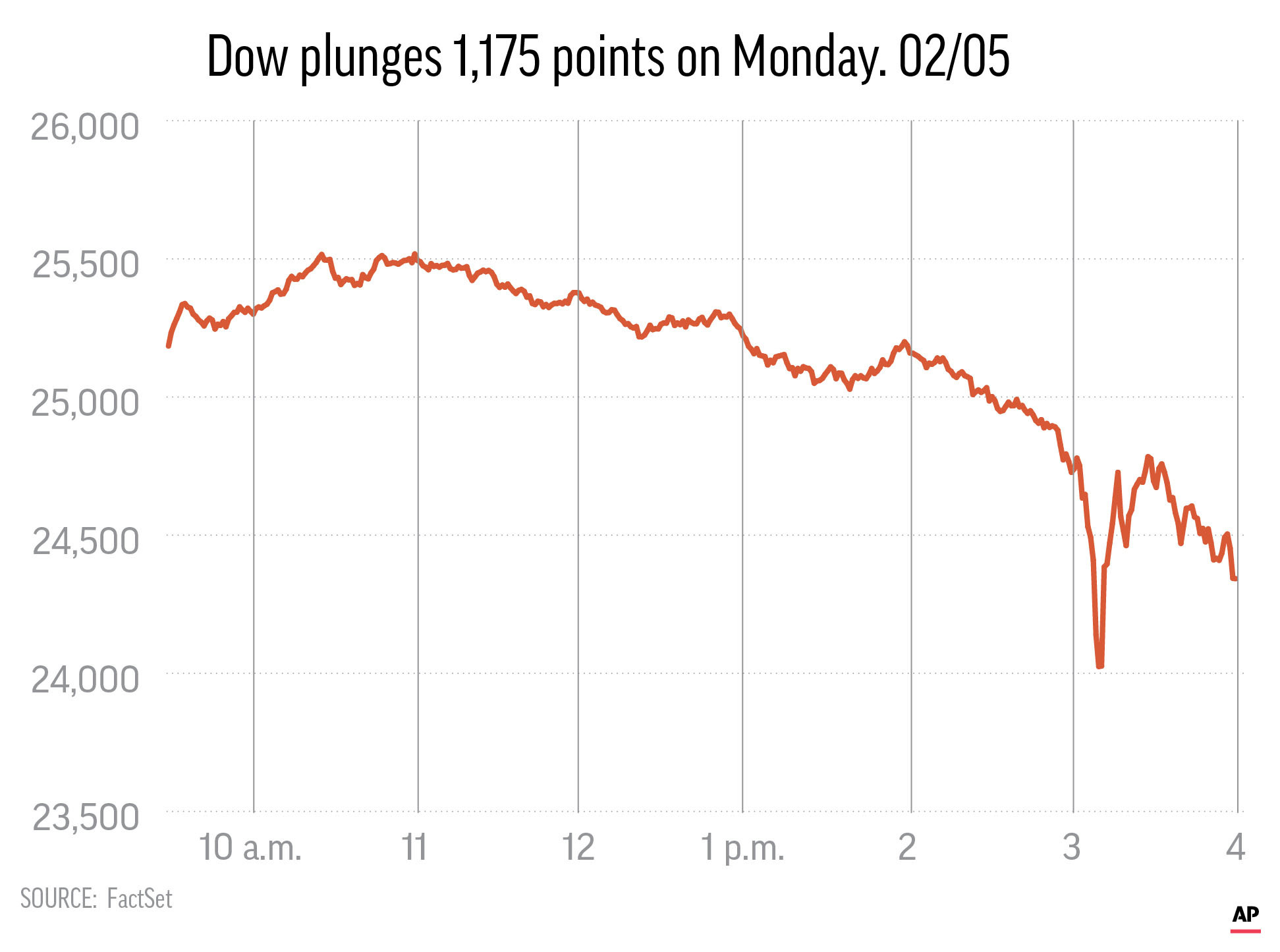Dow plunges 1,175 points in worst day for stocks since 2011.; 2c x 4 inches; 96.3 mm x 101 mm;